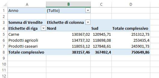 La tabella pivot con la formattazione di default