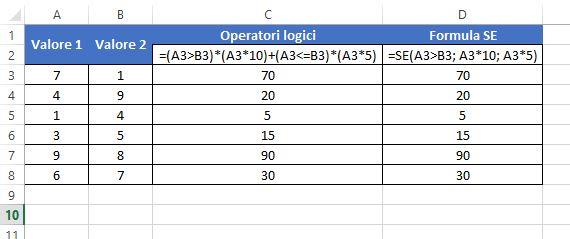 Usare gli operatori logici di Excel nei calcoli matematici