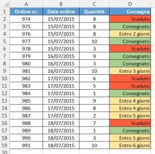 La tabella originale con le celle colorate in base al loro valore