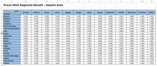 Prezzi medi mensili per regione Gasolio Auto