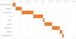 Il diagramma di Gantt definitivo