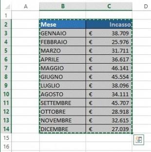 Cliccate su Copia oppure premete Ctrl + C per copiare la tabella da Excel su Word