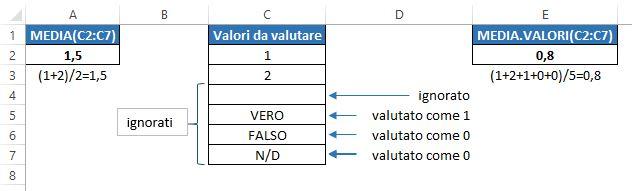 Usare le funzioni MEDIA e MEDIA.VALORI in Excel