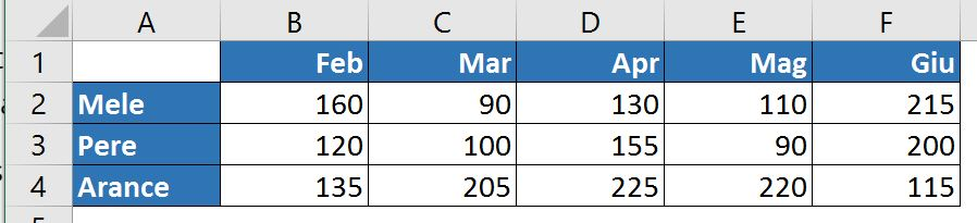 Dati per grafico