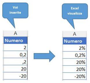 Applicare il formato percentuale alle celle vuote in Excel