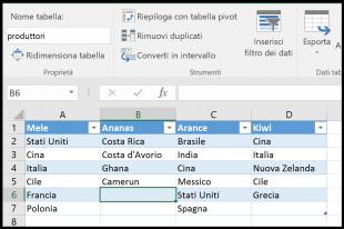 Organizzate i dati di origine in una tabella