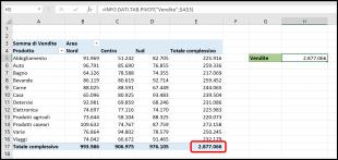 Come ottenere il totale complessivo di una tabella pivot