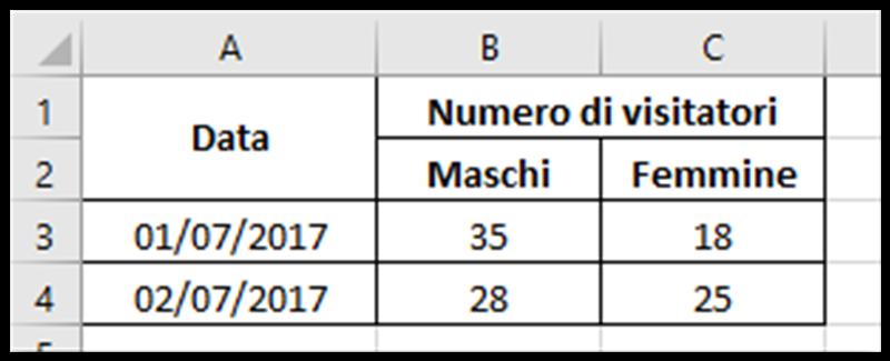 Come adattare le celle di Excel al contenuto - Melabu